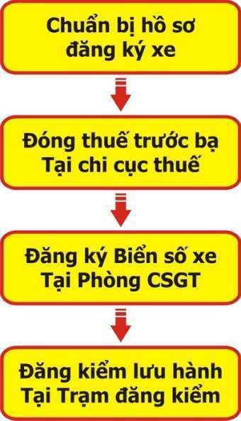 Bảo hành xe Toyota tại Toyota Long Biên