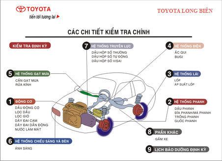 Các chi tiết kiểm tra chính khi bảo dưỡng xe Toyota