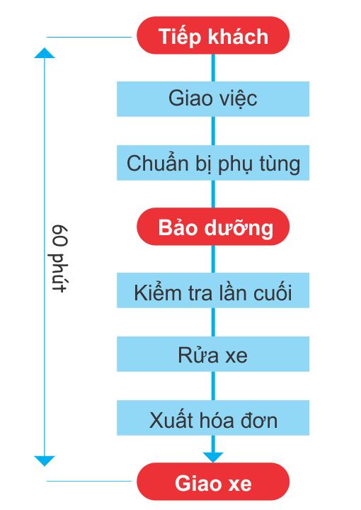 Quy trình bảo dưỡng nhanh xe Toyota tại Toyota Long Biên