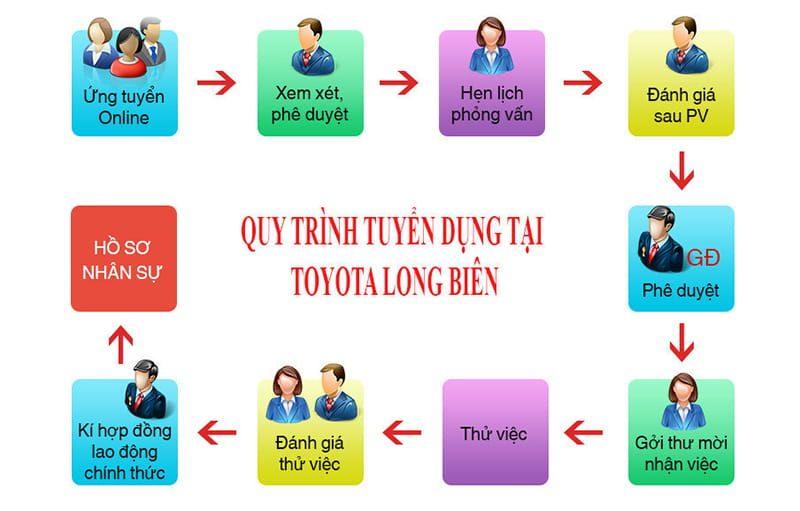Quy trình tuyển dụng tại Toyota Long Biên