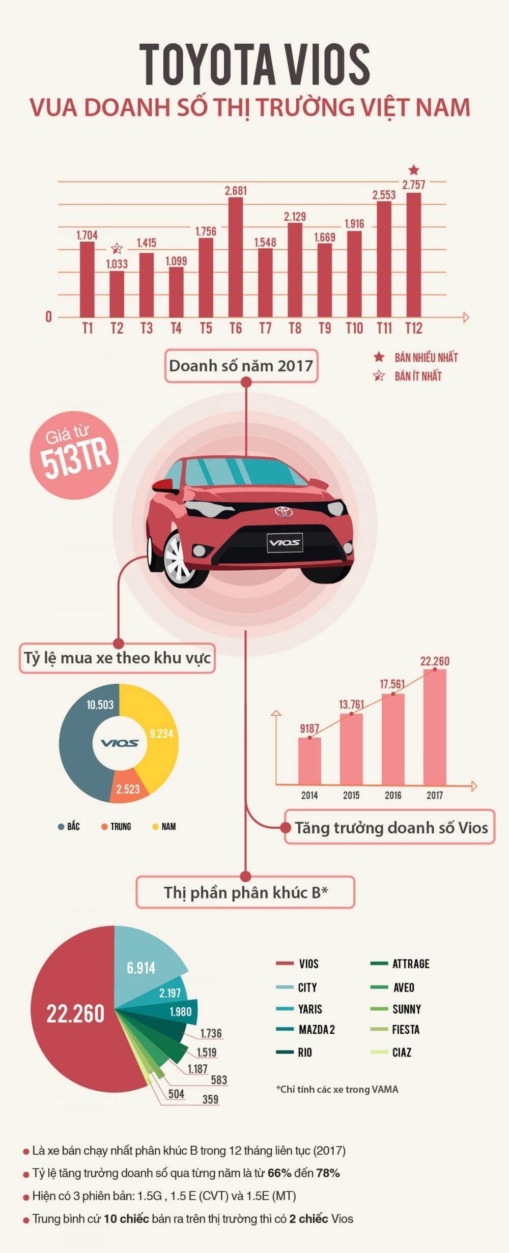 Toyota Vios đã thành công như thế nào trong năm 2017?